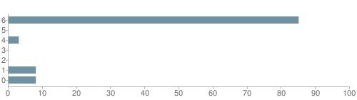 Chart?cht=bhs&chs=500x140&chbh=10&chco=6f92a3&chxt=x,y&chd=t:85,0,3,0,0,8,8&chm=t+85%,333333,0,0,10|t+0%,333333,0,1,10|t+3%,333333,0,2,10|t+0%,333333,0,3,10|t+0%,333333,0,4,10|t+8%,333333,0,5,10|t+8%,333333,0,6,10&chxl=1:|other|indian|hawaiian|asian|hispanic|black|white
